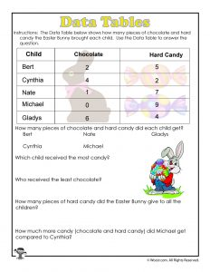 Easter Candy Data Table Worksheet